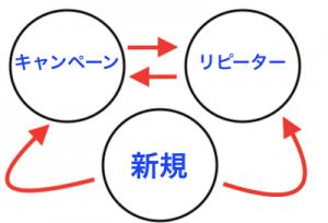 ハウスクリーニングの集客3つの仕組み化をするとできること